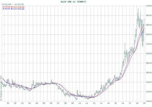 gold_20ys_price_198903-200901